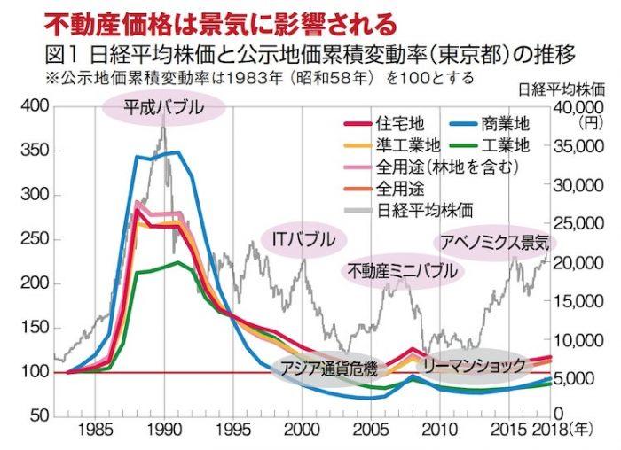 2020年以降、不動産価格は下がるのか?「サブリース2025年問題」で借入金返済ができなくなる?!2