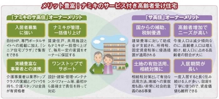 サ高住で高い利回りを実現!高齢者住宅専用店舗で募集もサポート2