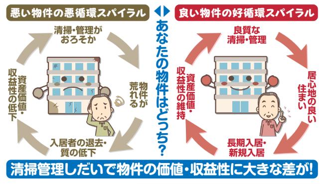 入居者マナー改善!ルミナスの「清掃+αの管理サービス」で満室経営を実現1