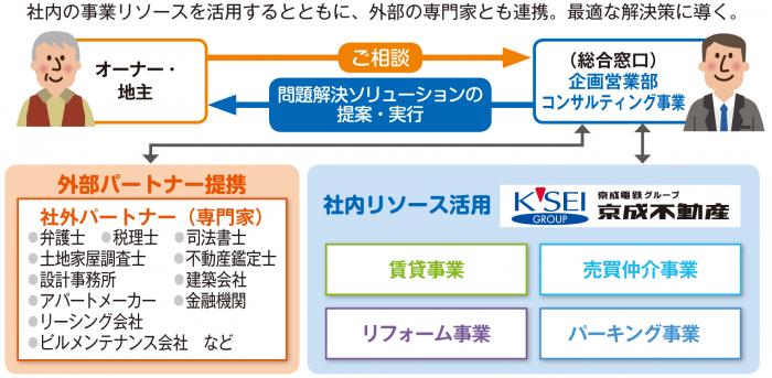 「家族信託」で相続も円滑に!京成不動産の顧客目線のコンサルティング2