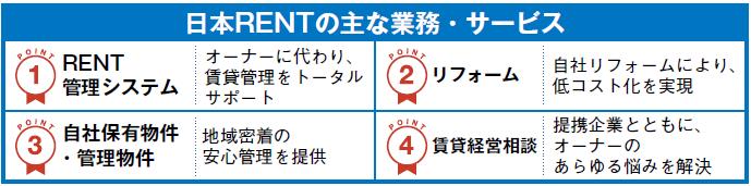 日本RENT(レント)0