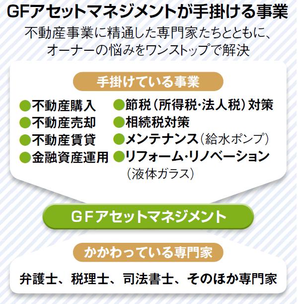 「川上情報」で優良な収益物件を!不動産投資家向け組織「GFオーナーズクラブ」2