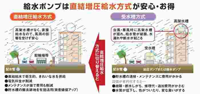 台風被害に備えた住宅設備!新型給水ポンプでコストカット1