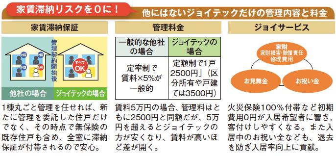 入居率97.1%!オーナーの利益最大化を追求した賃貸管理サービス2