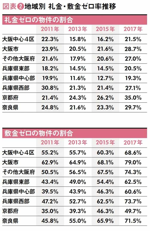 スマホで空室検索!関西圏の賃貸市場から見る入居者の重視ポイントとは2