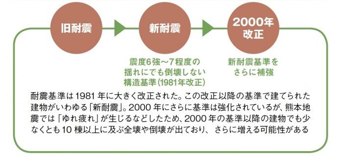再建を見据え、地震保険への加入を!熊本地震では新耐震でも倒壊2