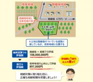 無料の相続税シミュレーションにご注意!土地評価額に1億円の差が