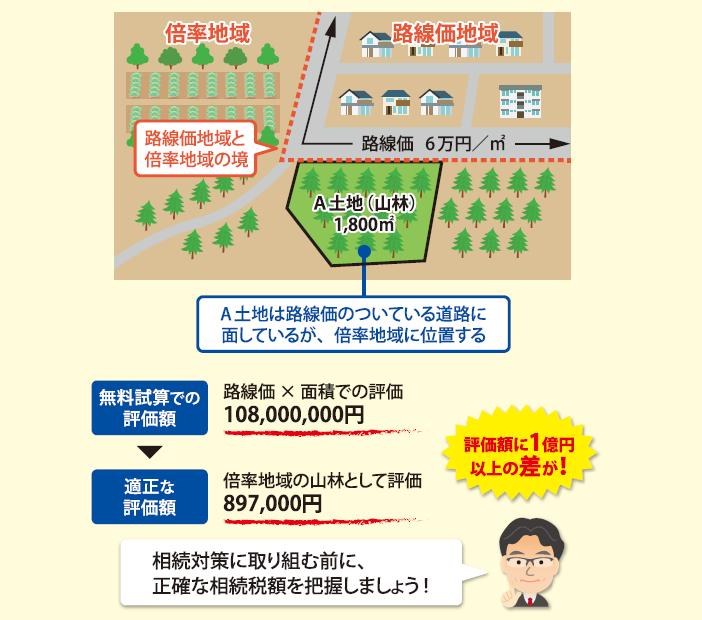 無料の相続税シミュレーションにご注意!土地評価額に1億円の差が1