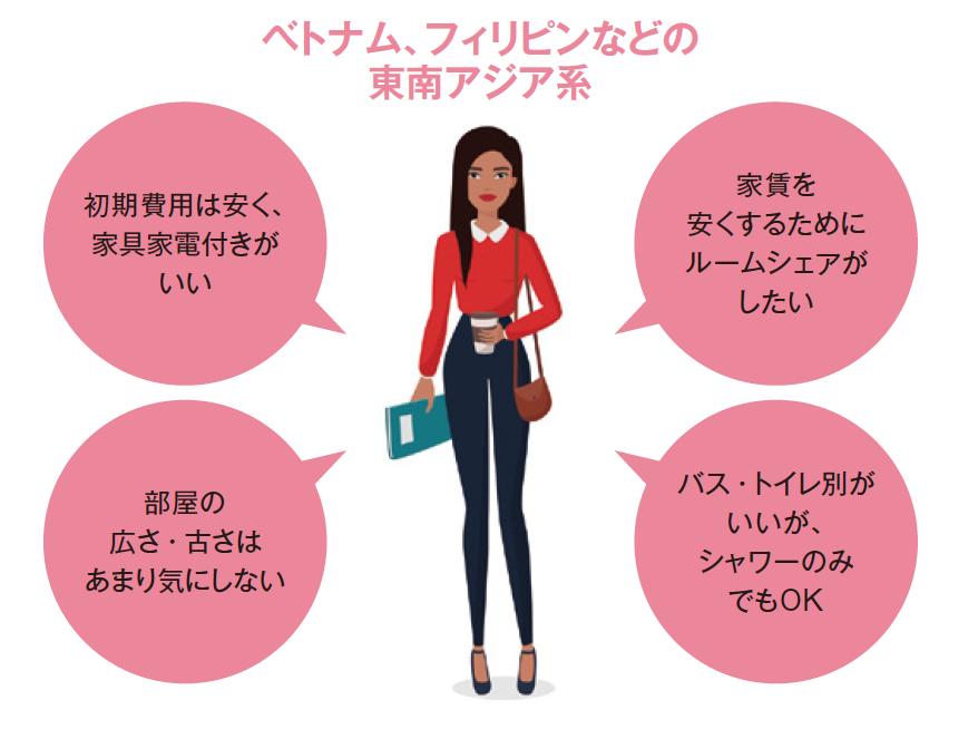 【国籍別】外国人が日本での賃貸部屋探しで重視するポイントとは?1