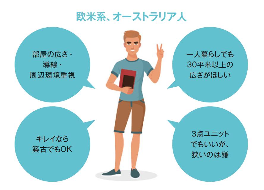 【国籍別】外国人が日本での賃貸部屋探しで重視するポイントとは?2