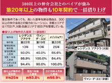 築25年の平均入居率96.7%!築古も10年一括借り上げを