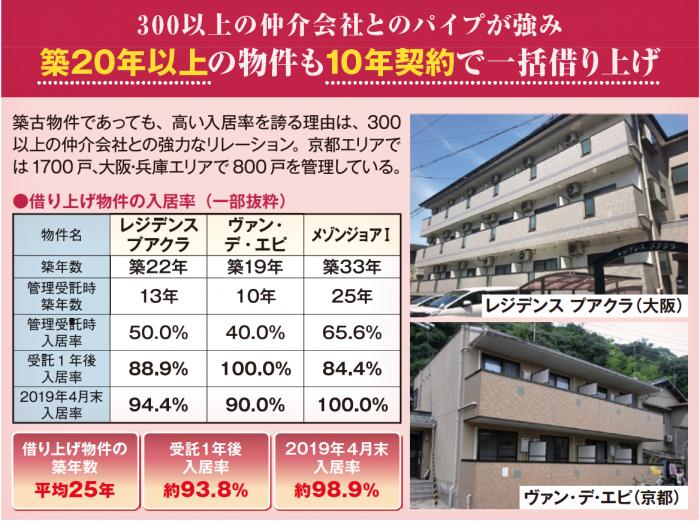 築25年の平均入居率96.7%!築古も10年一括借り上げを1