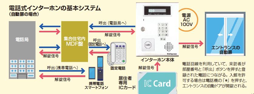 低価格・短工期で既存物件のエントランスをオートロックに!ライコムの電話式インターホン2