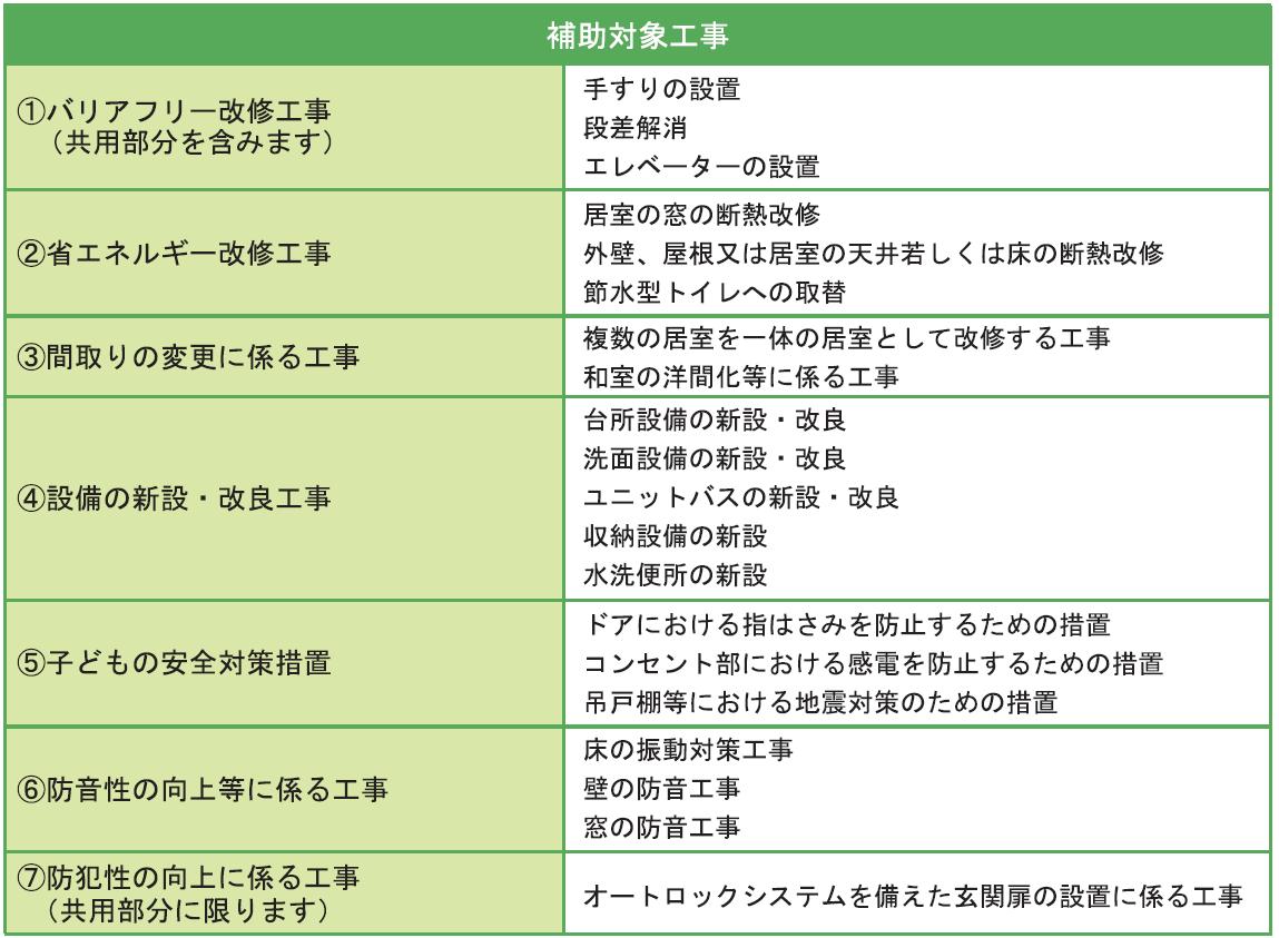 大阪市内の賃貸住宅|子育て世帯向けリフォームで最大75万円/戸の補助2