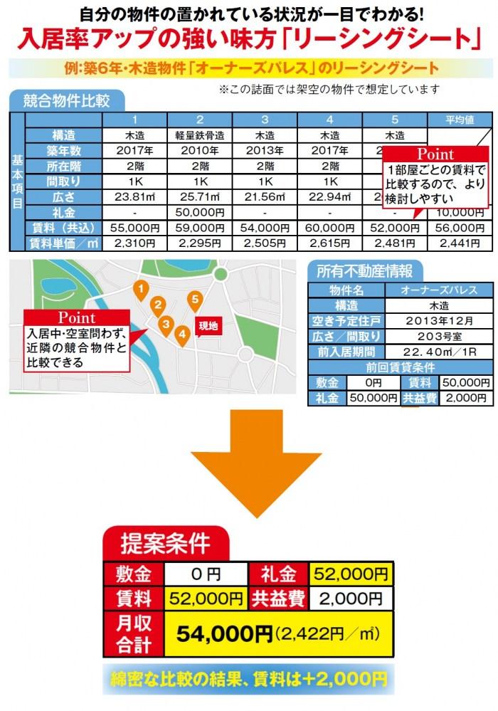 長期空室リスクの回避は適正賃料。シティネットの「リーシングシート」で分析し、入居率をアップ!2