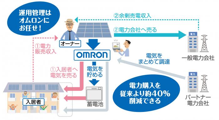 収入&競争力アップできる!オムロンの「太陽光発電+蓄電池」活用で、入居者と電力会社へ電力を販売2