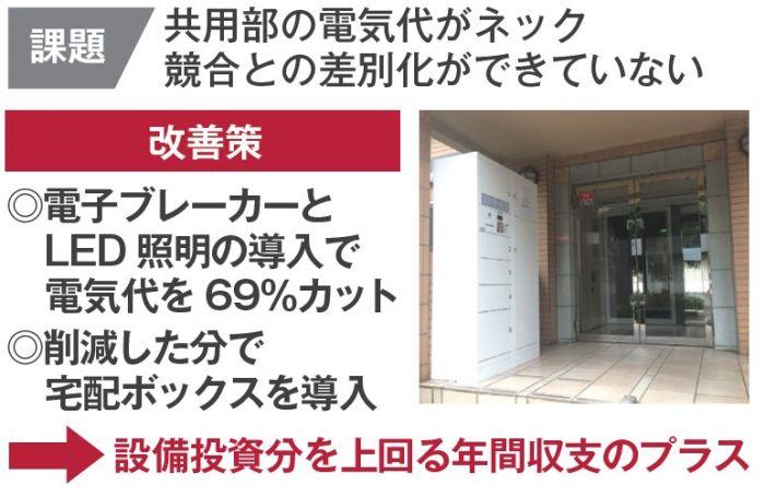 日本財託のプロによる高品質管理!空室を早期解消&収益改善2