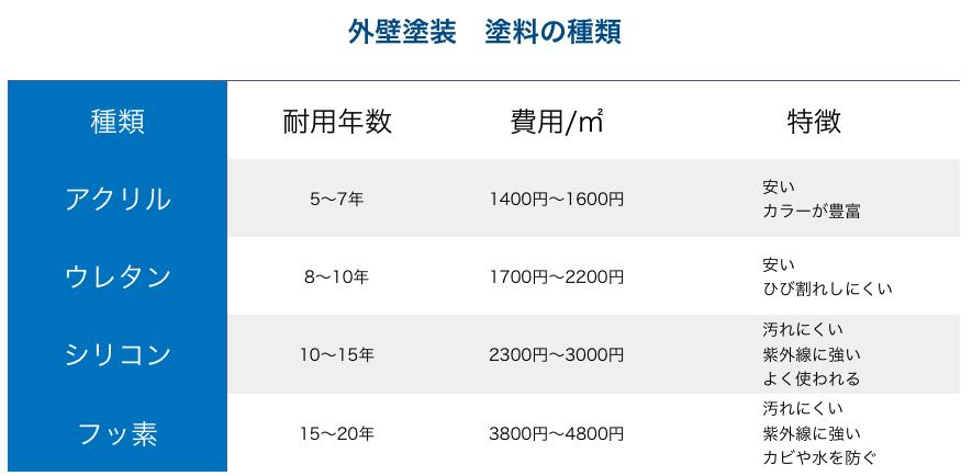 アパート・マンション外壁塗装、修繕会社特集!施工例から費用やイメージを|東京、千葉、埼玉、神奈川エリア2