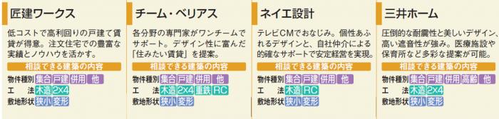 オーナーズ・スタイル主催『建てる・買う 個別相談会 in 名古屋』に出展する12社の特徴2