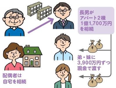 相続対策の基礎知識(2)~分割対策編~|最も優先するべき対策【不動産オーナー向け】2