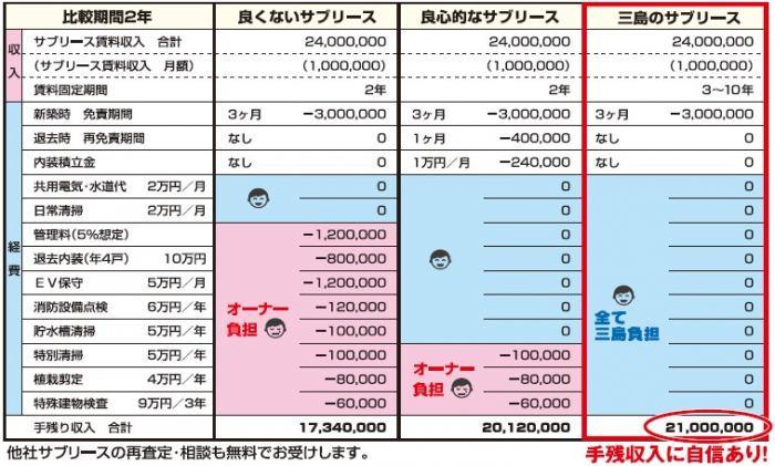 地域密着の賃貸管理で高入居率を実現!運営経費の削減で収入アップ|三島コーポレーション2