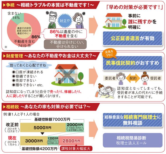 日本きずな相続サポート協会/税理士法人エール0