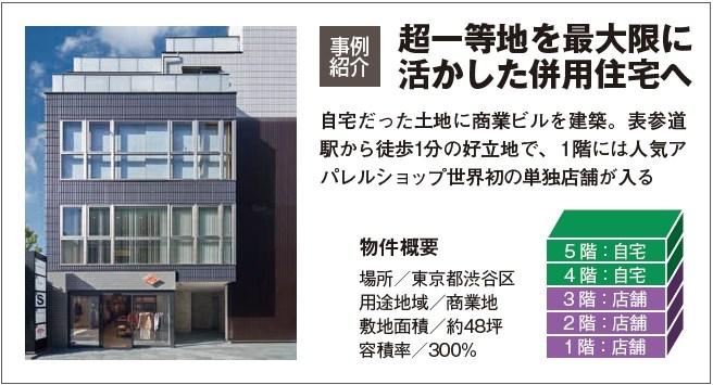 ヘーベルハウスが、ビルになる|中高層土地活用なら旭化成ホームズ2
