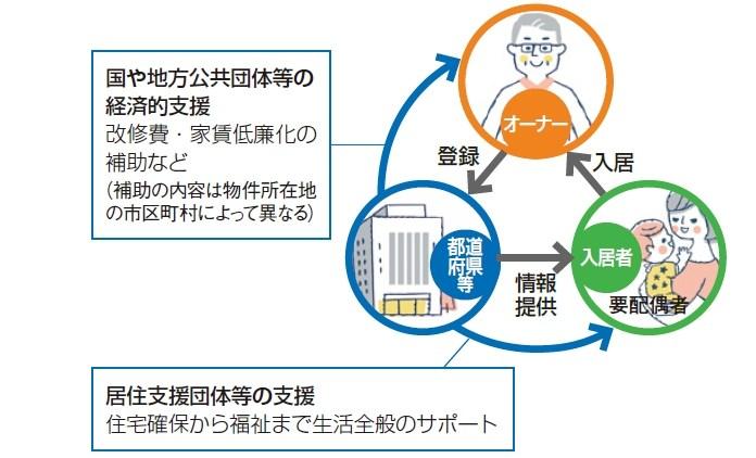 住宅セーフティネット(東京ささエール住宅)で空室解消!安定経営と社会貢献が両立2