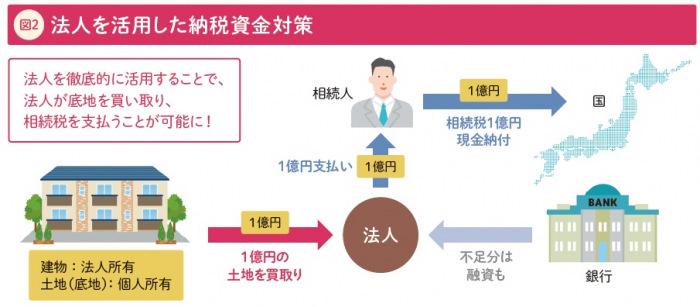 [高田吉孝の不動産相続対策講座2]法人を徹底的に活用して 相続を乗り切る2