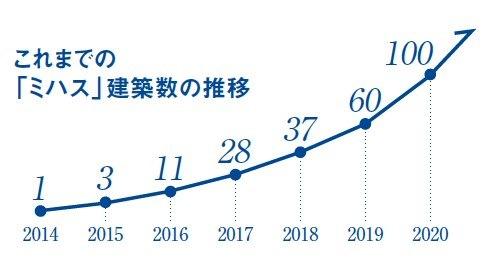 明豊エンタープライズの高収益アパートメント「MIJAS(ミハス)」が100棟目の竣工を達成!2