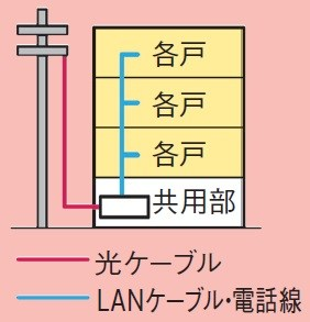 アパート・マンション経営のインターネット導入|未来ネットなら費用を最大50%削減も!2