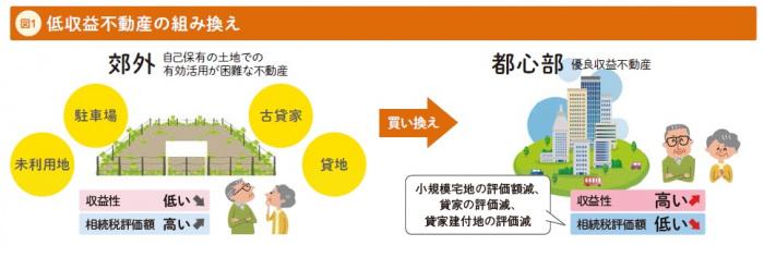 [高田吉孝の不動産相続対策講座3]『不動産の組み換え』基本パターンとメリット・注意点2