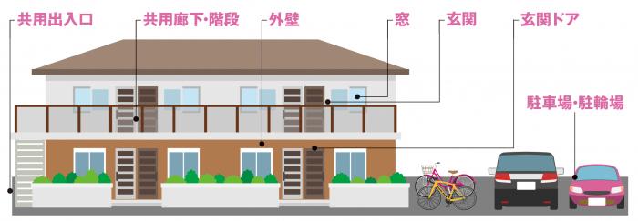【賃貸経営の基礎知識】入居者の暮らしと物件を守る!賃貸住宅の「防犯対策」2