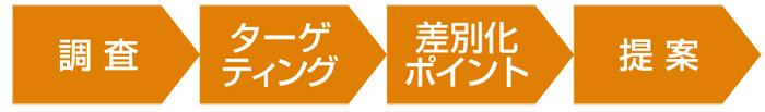 オーナーの要望を柔軟・的確に実現!時を経ても競争力のあるデザイン賃貸 東急Re・デザイン2