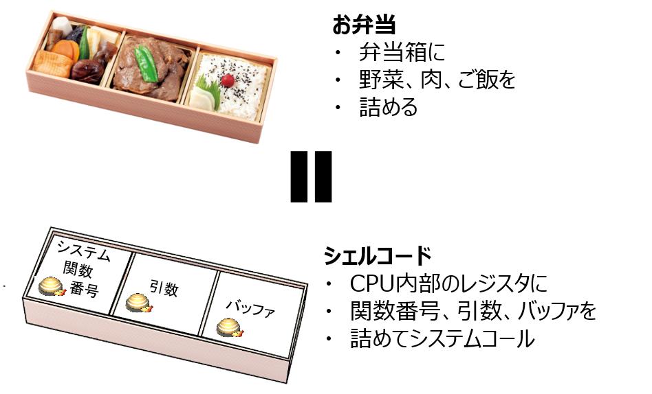 シェルコードを学べるお弁当教室【前編】