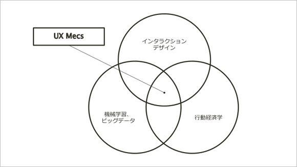 ux_mecs