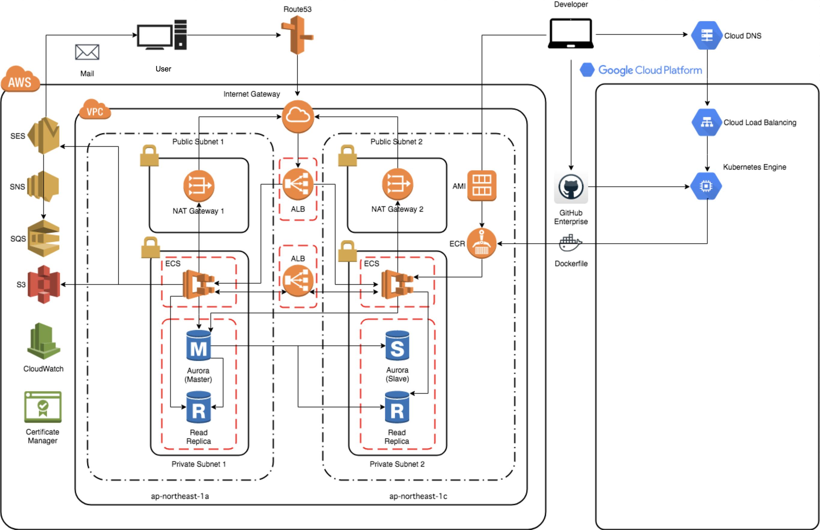 Infrastructure as Codeによるインフラ運用:AWSアカウント分離とリソースのコード化