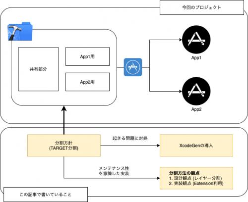 複数TARGETを用いて、単一Xcodeプロジェクトで複数のアプリをビルドする