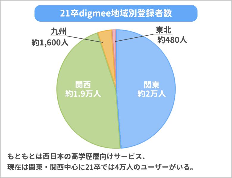 21卒地域別digmee登録者数