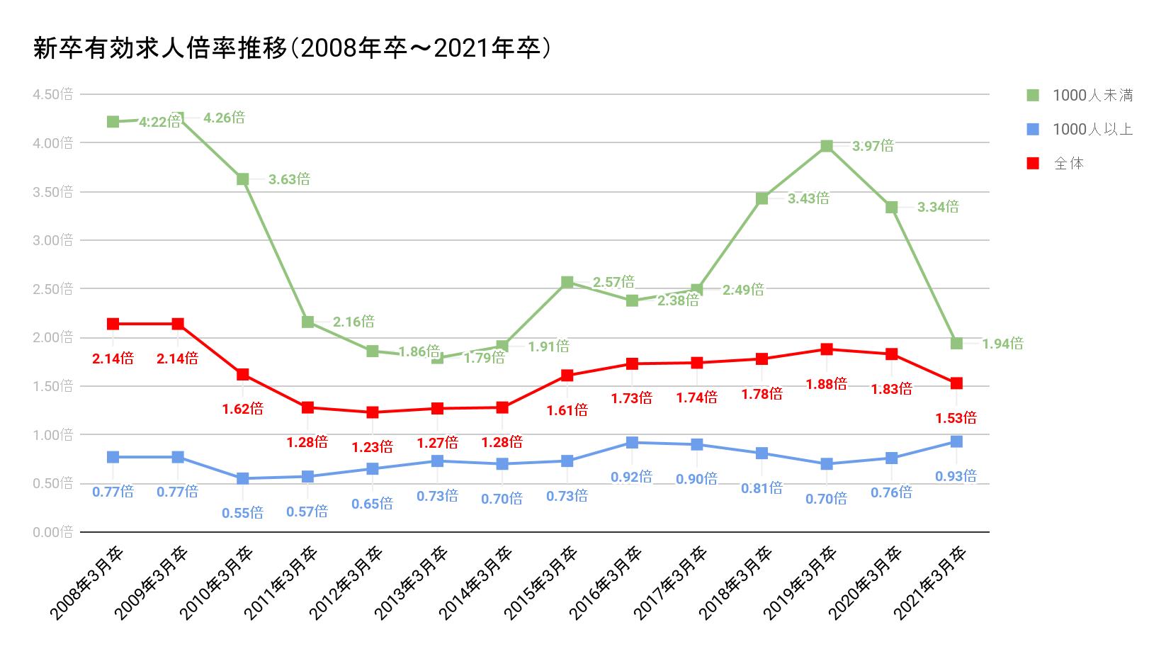 新卒有効求人倍率の推移のグラフ