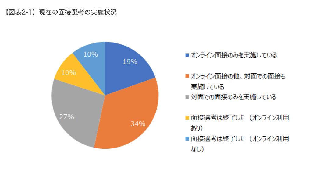 オンラインを活用して面接をする企業は半数以 上、大企業では8割以上