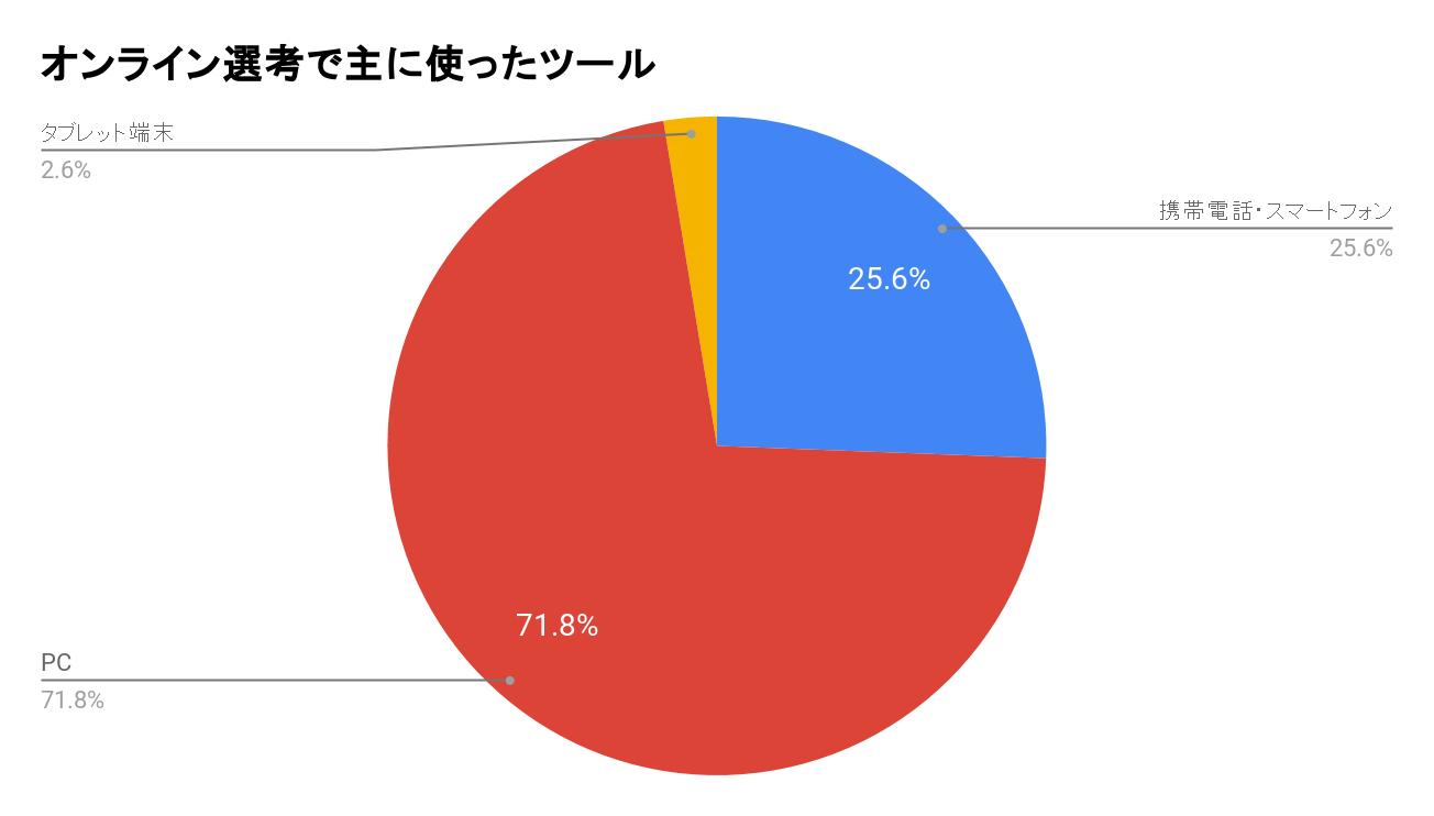 オンライン選考で主に使ったツールの回答結果グラフ