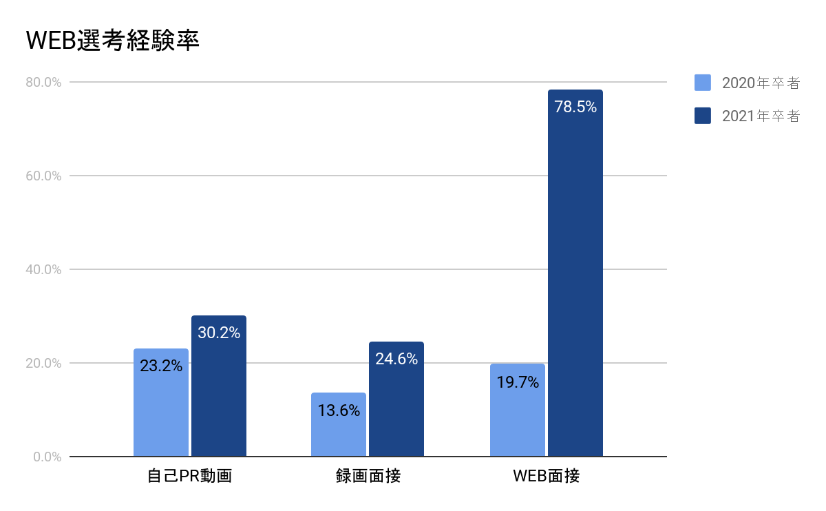 WEB選考経験率のグラフ