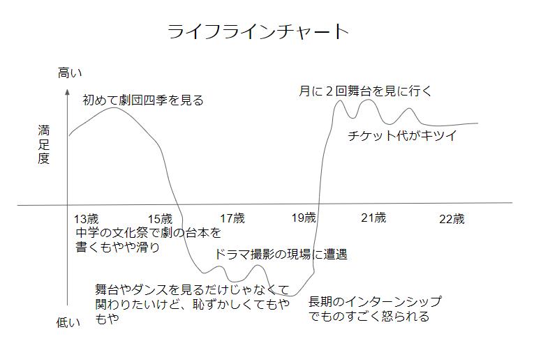 ライフラインチャートの例