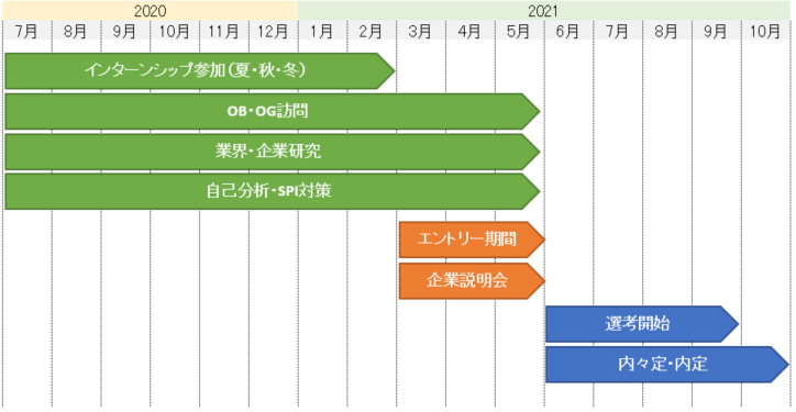経団連加盟企業の就活スケジュール