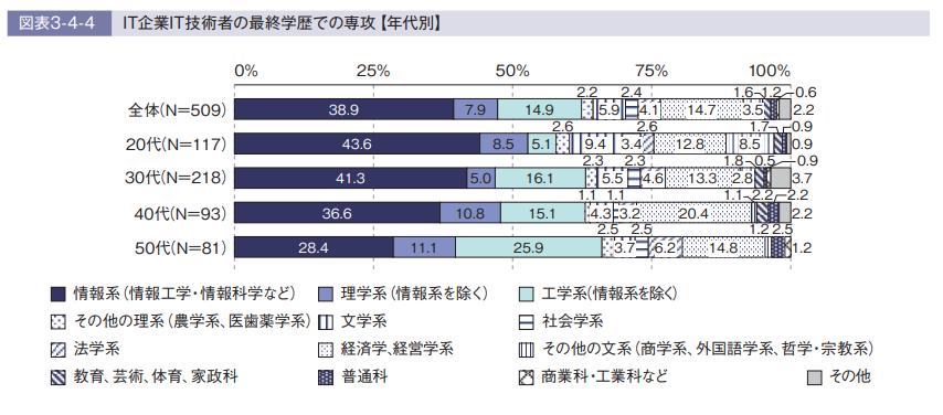 IT企業で働く20代のIT技術者の40.2%が理系以外の学部出身者