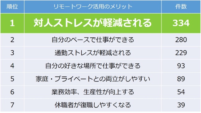 first call産業医調査、リモートワーク活用のメリット