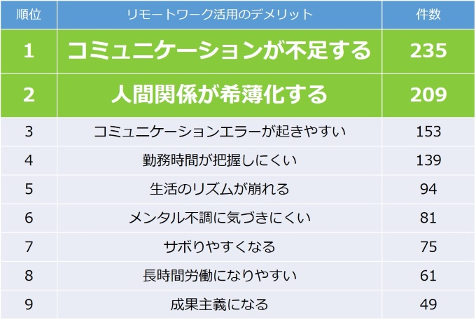 first call産業医調査、リモートワーク活用のデメリット