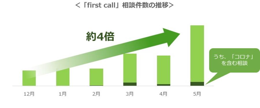 first call相談結果分析