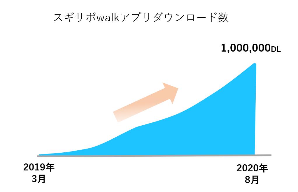 「スギサポwalk」アプリダウンロード数